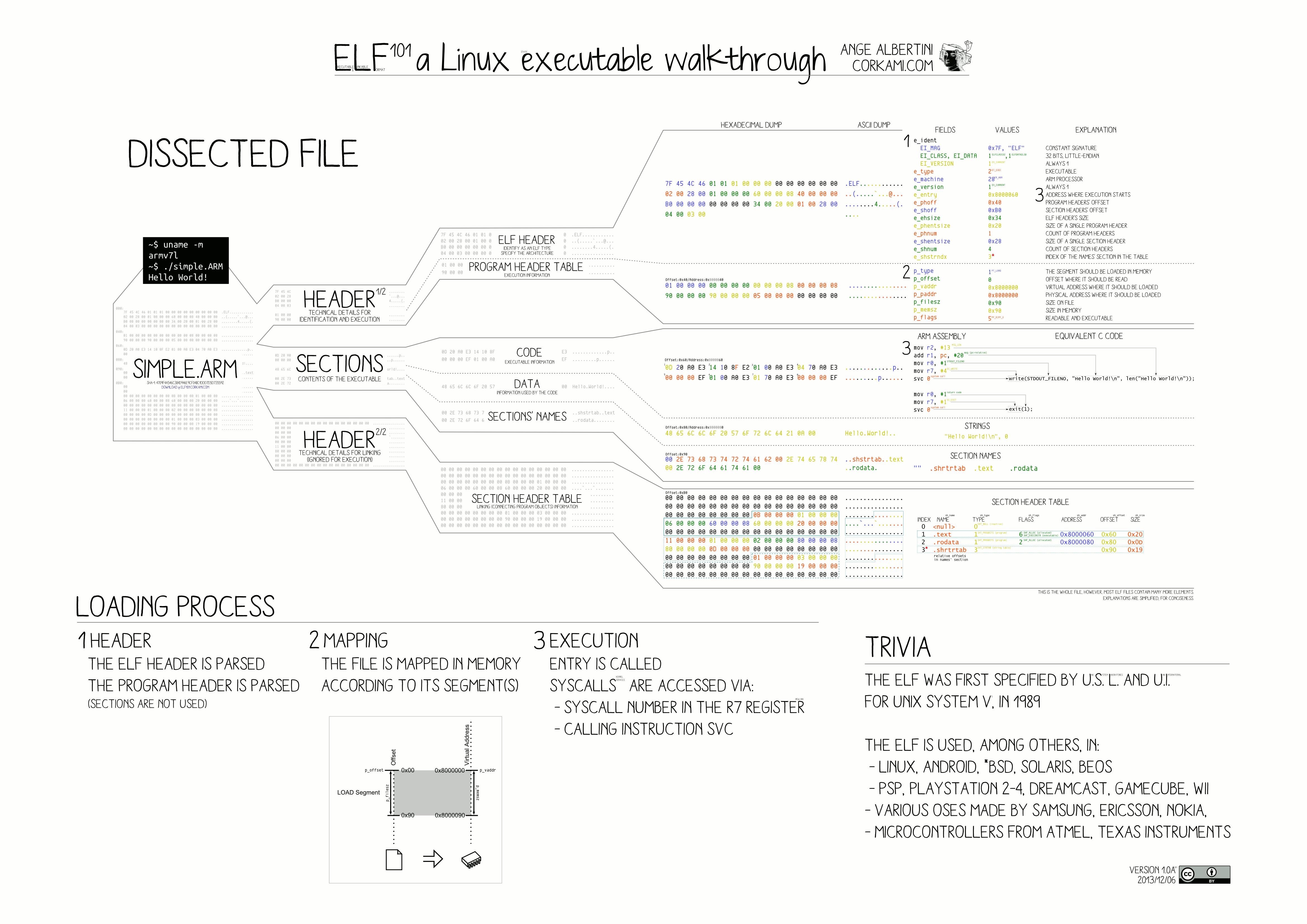 structure_elf