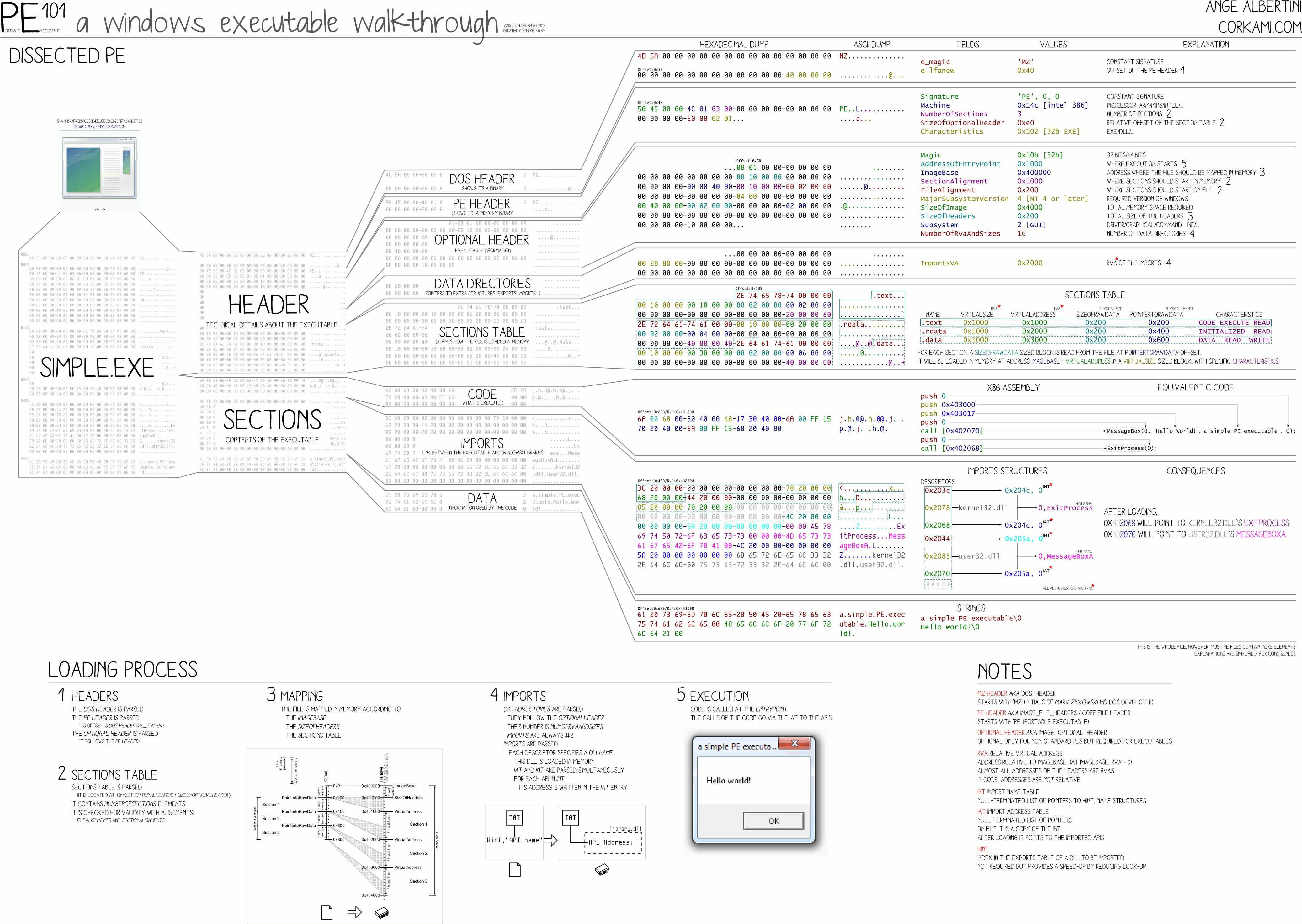 structure_pe