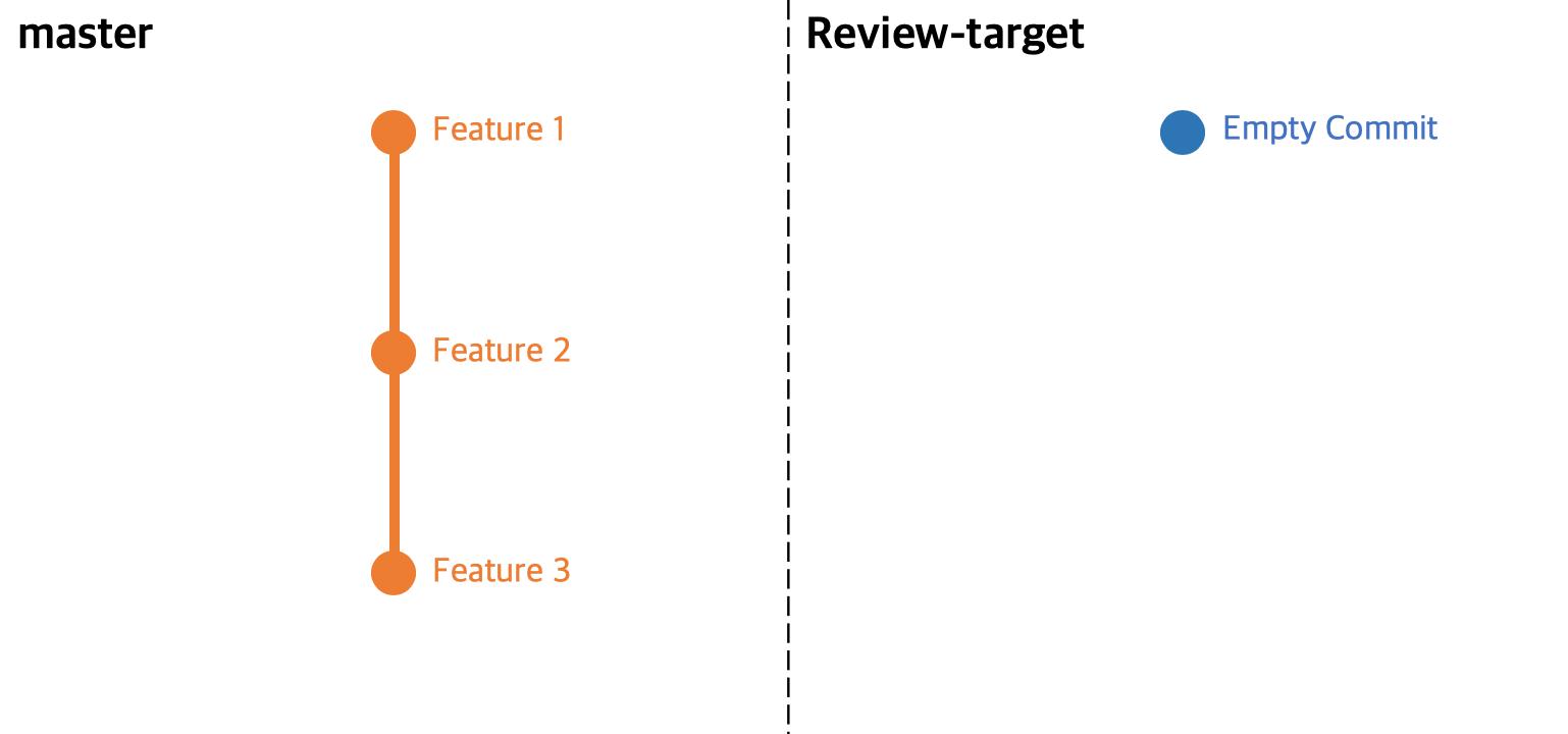 review-target